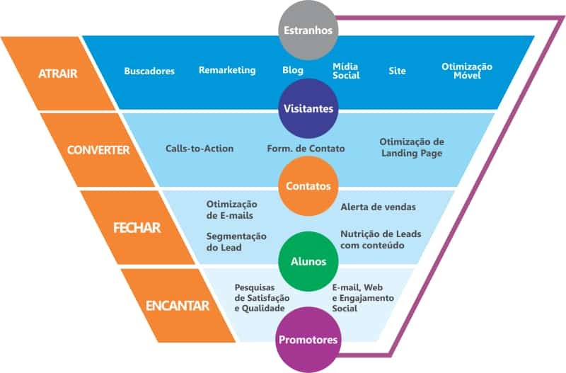 como aumentar as vendas marketing digital 2 (1)